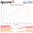 Immagine di TERMINALE DOPPIO HYDROFORM SHORT R SATIN DUCATI DIAVEL 1260 RACING